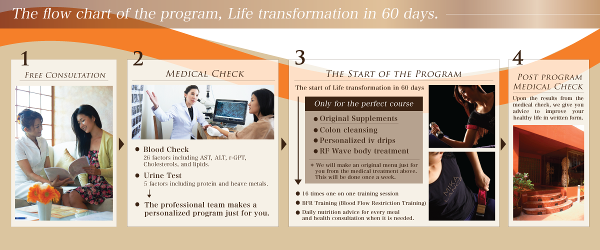 The flow chart of the program, Life transformation in 60days